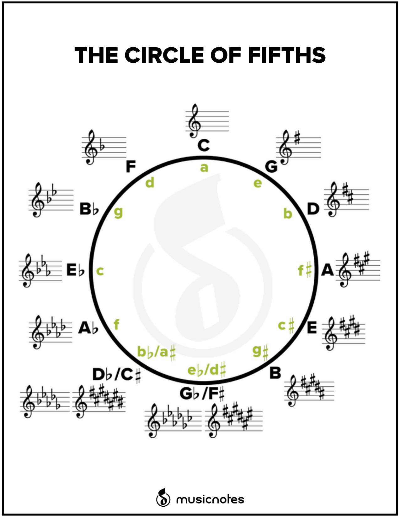 Essential Music Theory Guides With Free Printables