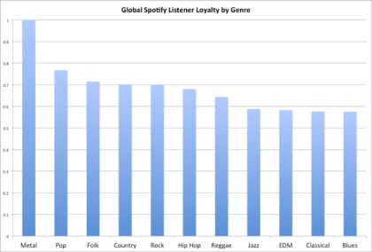 Global Spotify Listener Loyalty by Genre