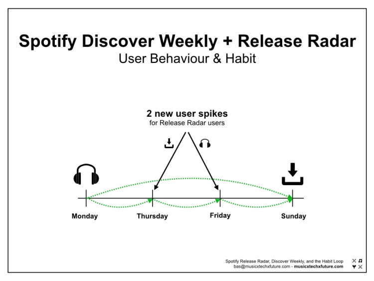 Spotify Discover Weekly + Release Radar chart