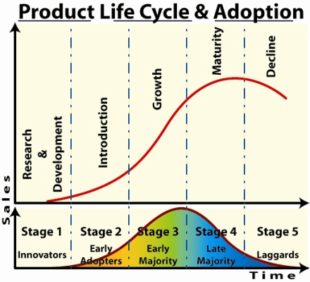 Product Life Cycle & Innovation Adoption Curve