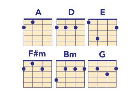 ukulele chords perfect two » Path Decorations Pictures | Full Path ...