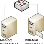 Install Exchange Server 2010 in Windows Server 2008 R2
