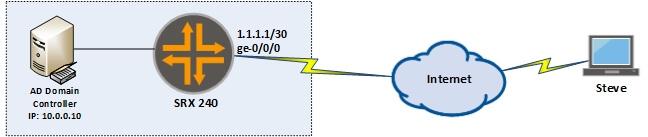 Configure Dynamic (Remote Access) VPN in Juniper SRX