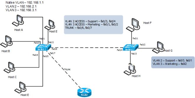 intervlan routing
