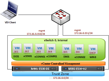 VMware View Design