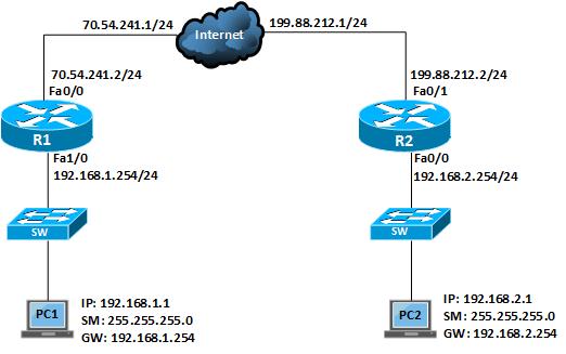 Configure Site to Site IPSec VPN Tunnel in Cisco IOS Router