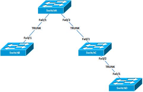Understanding VLAN Trunking Protocol (VTP) in Cisco Switch
