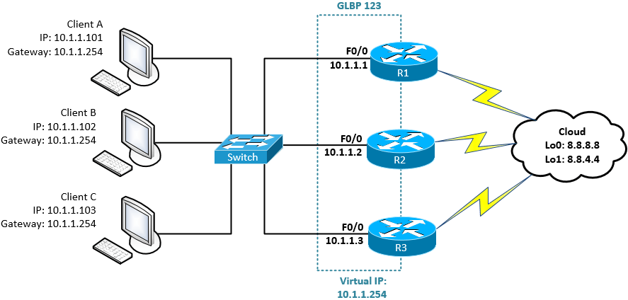 Configure GLBP in Cisco IOS Router