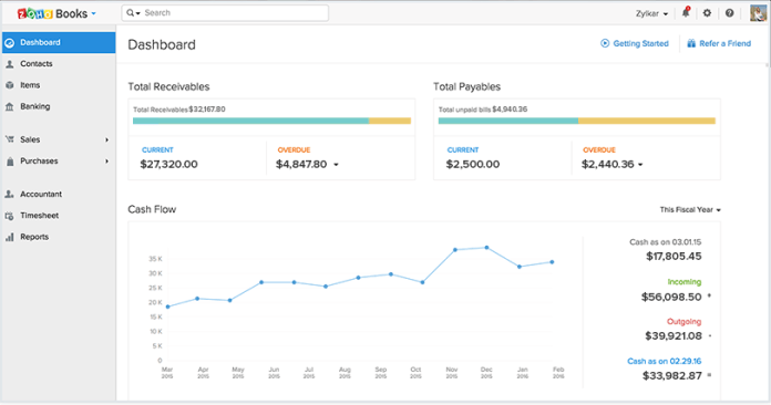 Demo of Zoho Books Dashboard