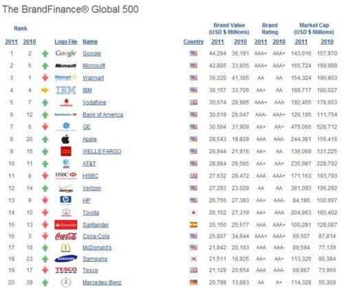 BrandFinance1 500x419 Google, la marca con más valor en todo el mundo