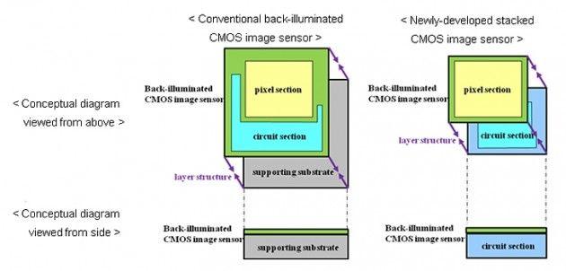 New Sony CMOS Sensor Has Back Illumination 2 630x302 Sony Exmor RS, anunciado el sensor de los móviles del futuro