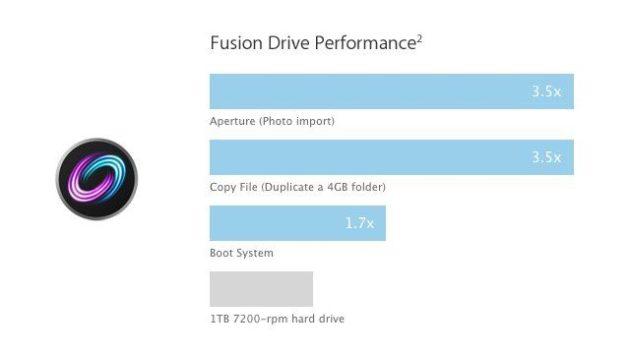 1351024556 fusion drive 1 630x354 ¿Qué es y cómo funciona Fusion Drive?
