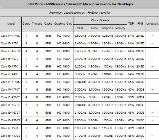 intel haswell 2 Especificaciones y modelos de los Intel Core 4000 Haswell