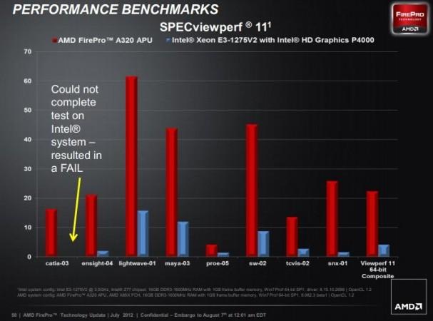 AMD FirePro APU 3 607x450 AMD FirePro A300, la APU que deja en evidencia a Xeon Ivy Bridge