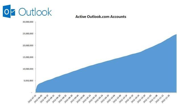 outlook.com  Outlook.com ya tiene más de 25 millones de usuarios