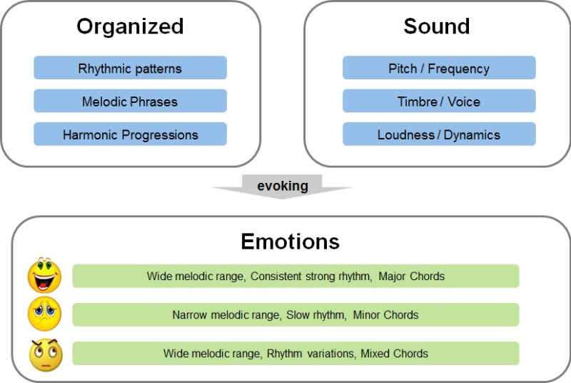 Building blocks of music include Rhythm, melodic phrases, Harmonic progressions. Sound includes Pitch, Timbre and Dynamics. Music emotions are dependent on melodic range, rhythm pattern and major, minor and other Chrod patterns.