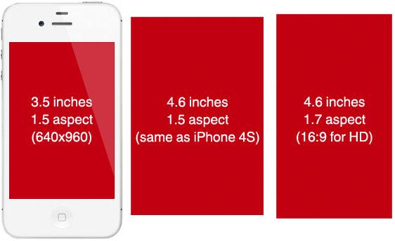 ปูดอีก! แหล่งข่าวยัน Apple iPhone รุ่นใหม่หน้าจอใหญ่ขึ้นเป็น 4.6 นิ้ว