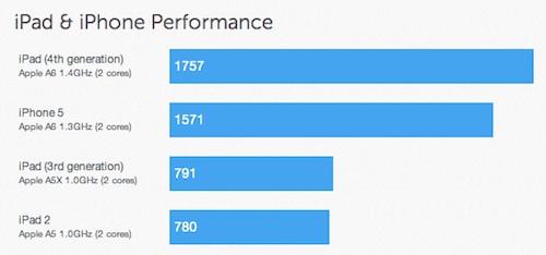 ผลคะแนน Geekbench ของ iPad 4th Gen แรงจนลืม 3rd Gen ได้เลย!!!