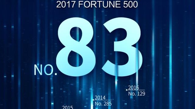 หัวเว่ยขยับขึ้นเป็นอันดับ 83 ในการสำรวจ 500 แบรนด์ที่ใหญ่ที่สุดในโลก โดยนิตยสารฟอร์จูน