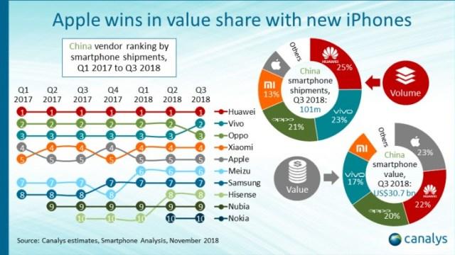 Canalys เผย Apple ครองที่ 5 ส่วนแบ่งยอดขายสูงสุดในจีนประจำ Q3 ปี 2018