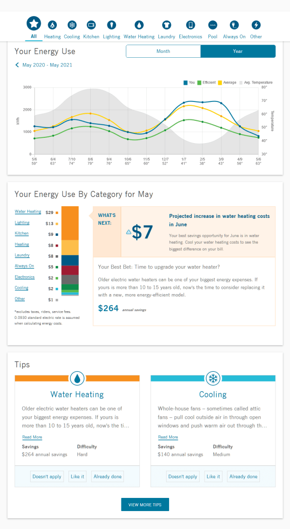 Home Assesment Monthly online report from Duke Energy