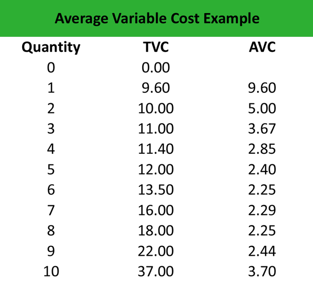 What Is Average Variable Cost Avc