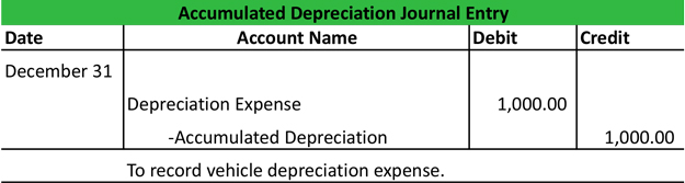 Image result for Accumulated Depreciation,accounting entry