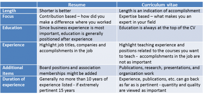 the difference between cv and resume and 3 simple tips to create the