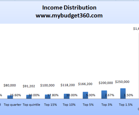 U.S. Income Distribution