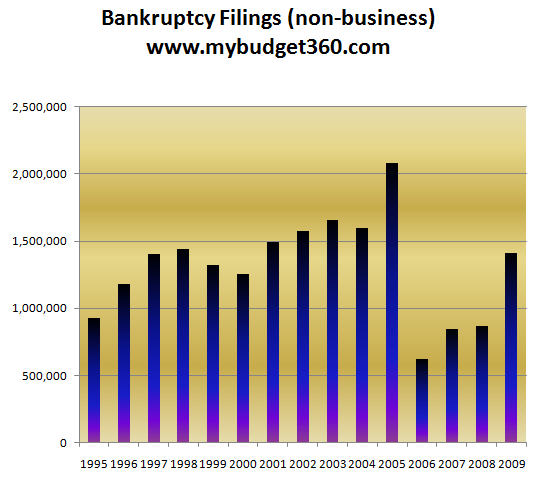 bankruptcy-filings