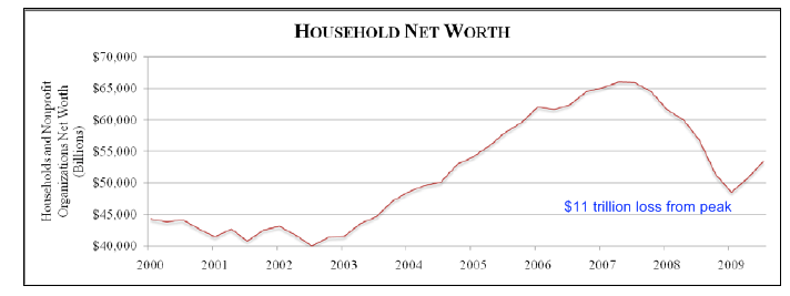 household-net-worth.png