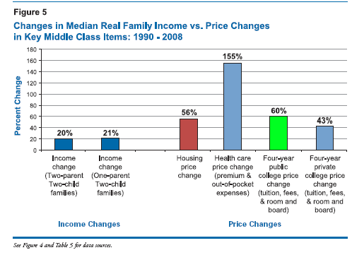 middle-class-costs