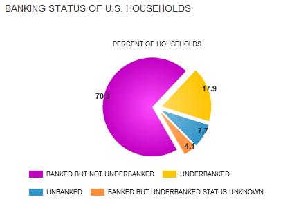 unbanked households fdic