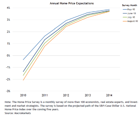 expected annual price gains