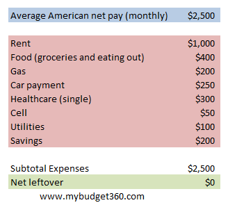 average american budget