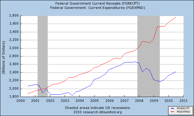 federal tax collections