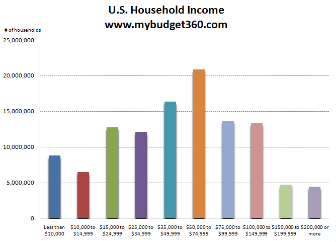 us household income data