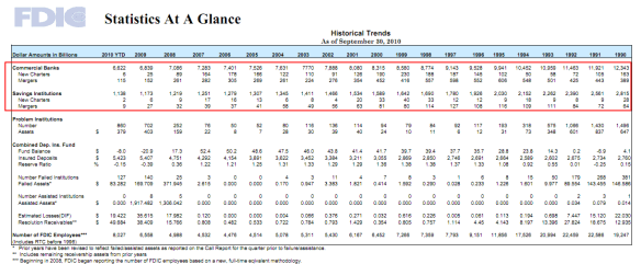 fdic banking stats