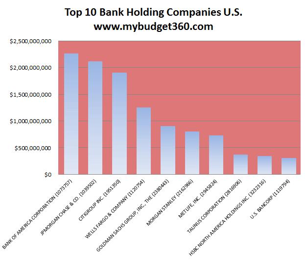 top-10-bank-holding-company-rankings