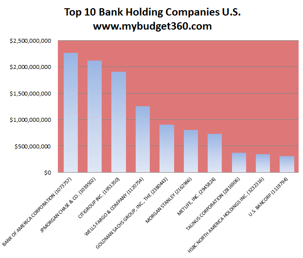 top-10-bank-holding-company-rankings