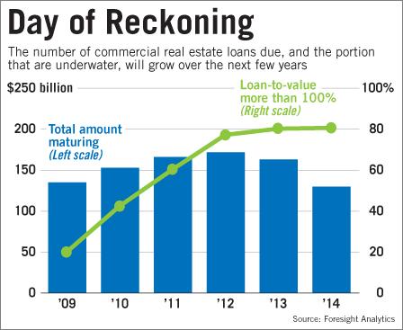 2012-CRE-chart