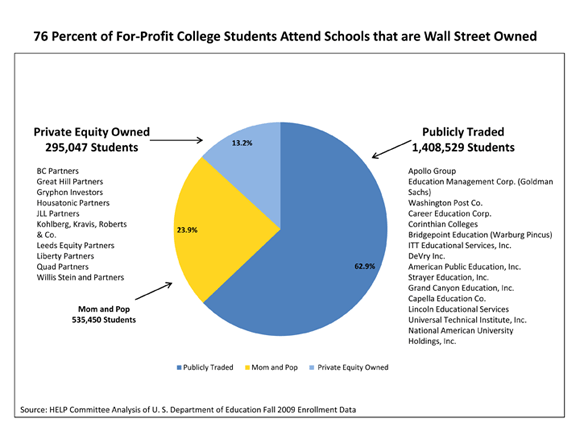 wall-street-owned-schools