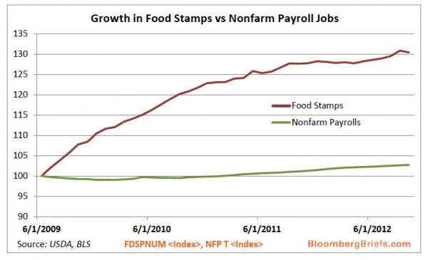 foodstamps vs payrolls_0