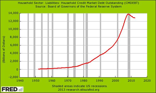 total us debt