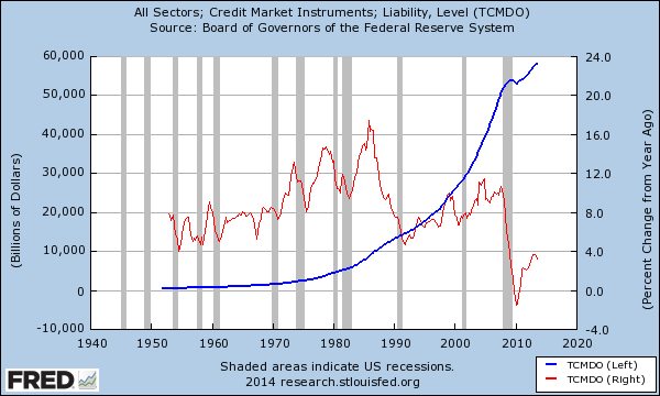 total credit market debt us