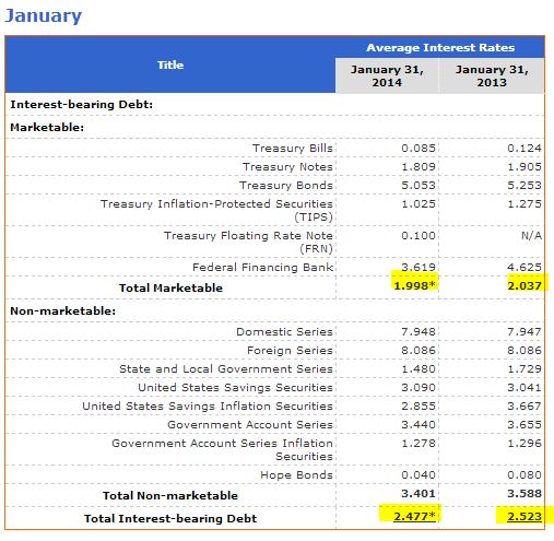 total debt rates