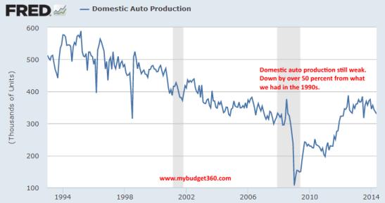 domestic auto production