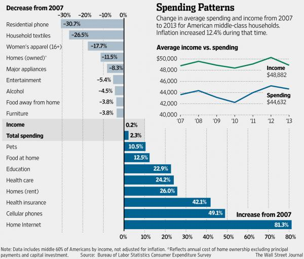spending middle class