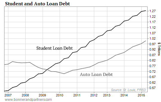 https://i2.wp.com/www.mybudget360.com/wp-content/uploads/2015/09/091015-DRE-Student-and-Auto-Loan-Debt-Chart1.png?w=980