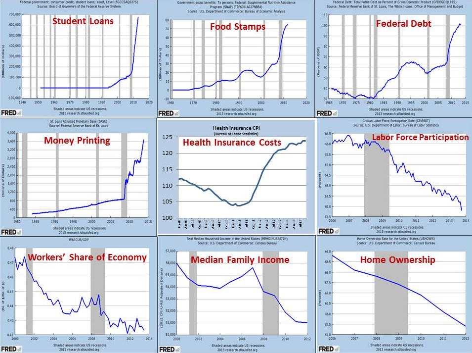 Image result for federal reserve financial graphs